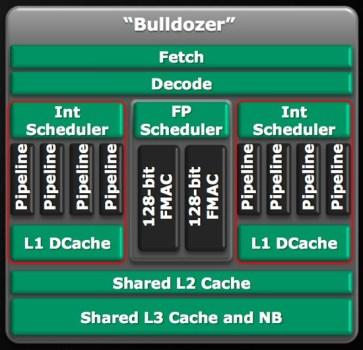 Схема на ядрото на Buldozer