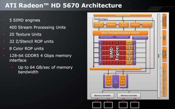 Блоксхема и описание на възможностите на графичния чип Redwood