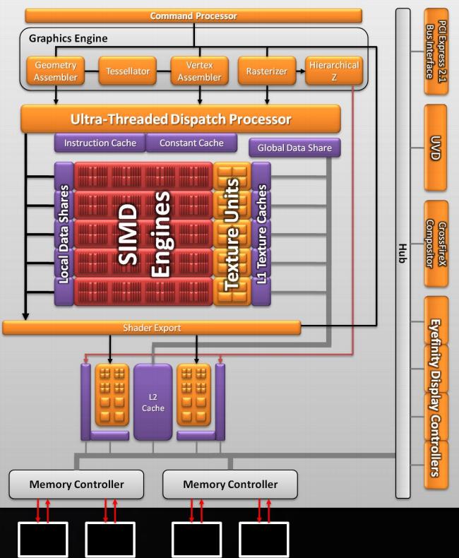 Блоксхемата на чипа в увеличен вариант